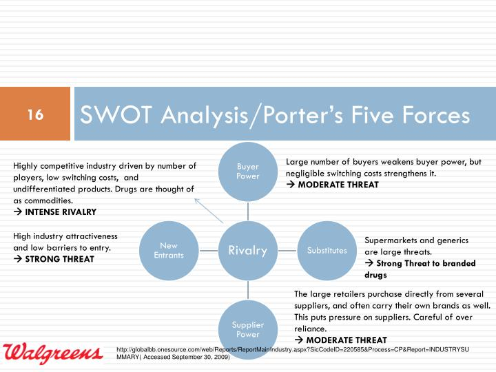 SWOT Analysis/Porter's Five Forces