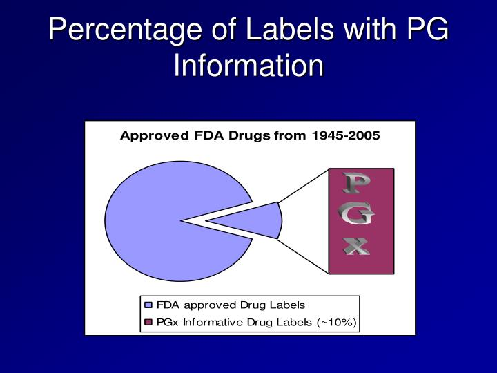 Percentage of Labels with PG Information