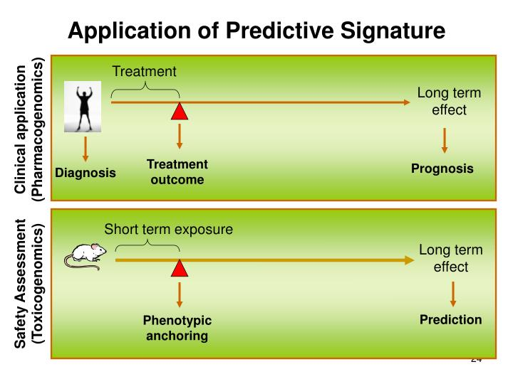 Application of Predictive Signature