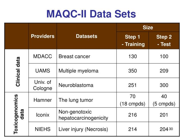 MAQC-II Data Sets