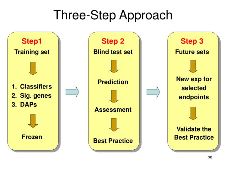 Three-Step Approach