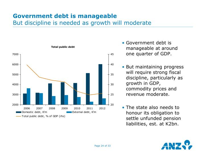 Government debt is manageable