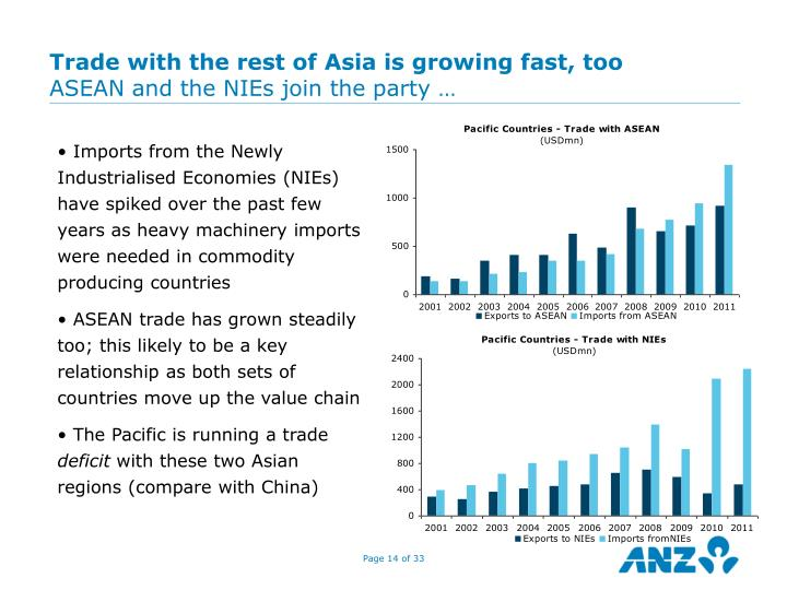Trade with the rest of Asia is growing fast, too