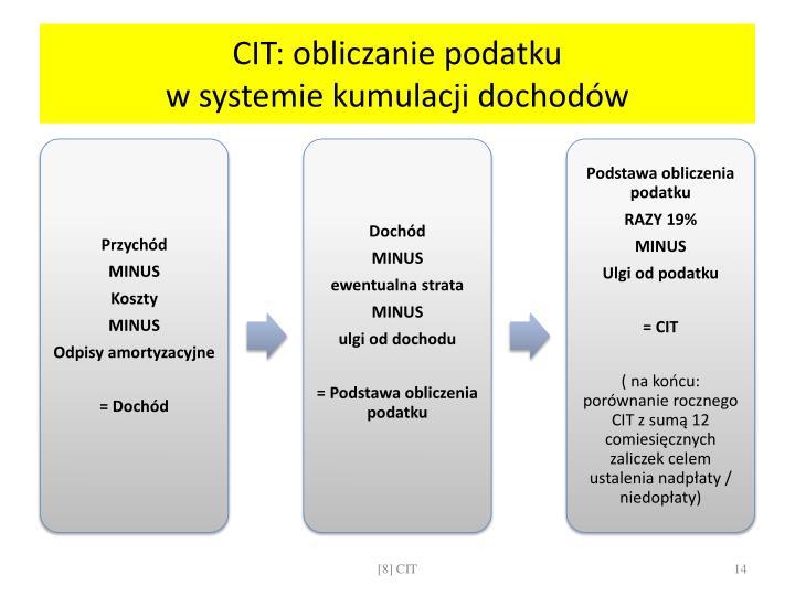 CIT: obliczanie podatku