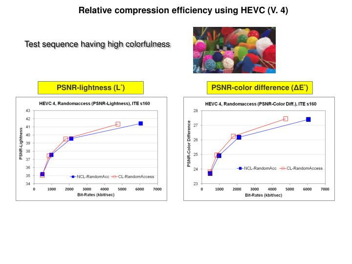 Relative compression efficiency using HEVC (V. 4)