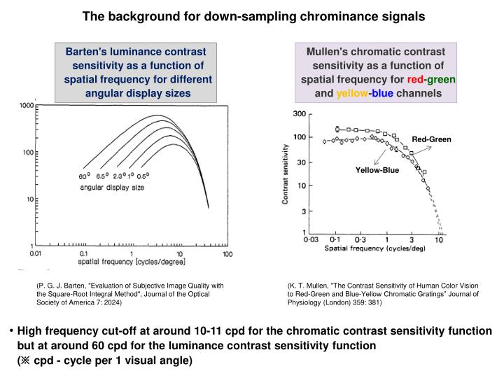 The background for down-sampling chrominance signals