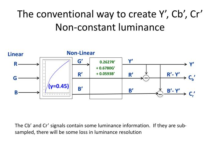 The conventional way to create Y', Cb', Cr'   Non-constant luminance