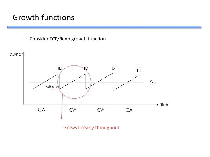 Growth functions
