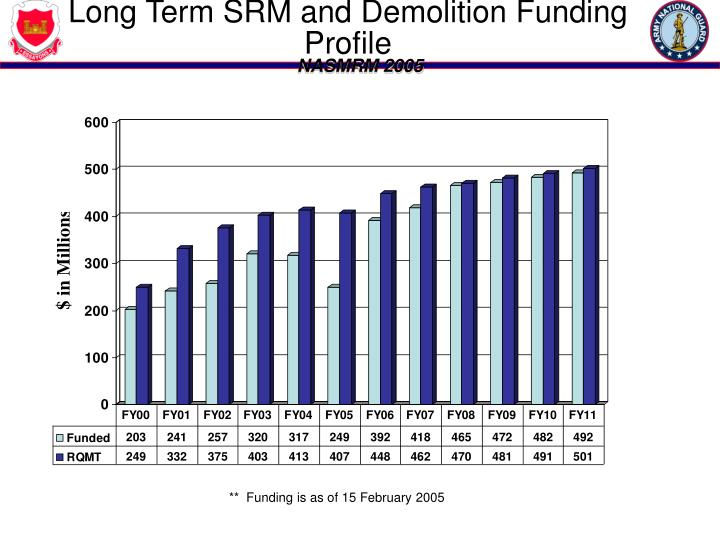 Long Term SRM and Demolition Funding Profile