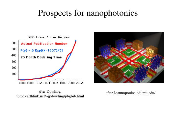 Prospects for nanophotonics