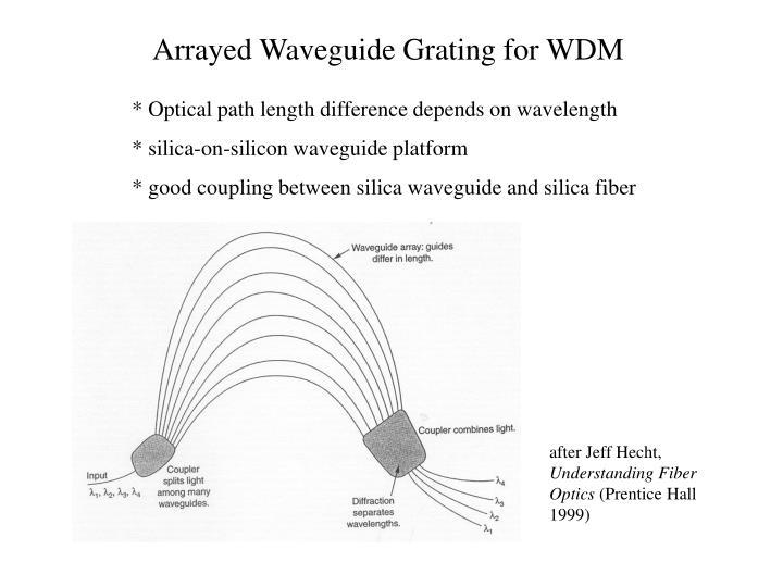 Arrayed Waveguide Grating for WDM