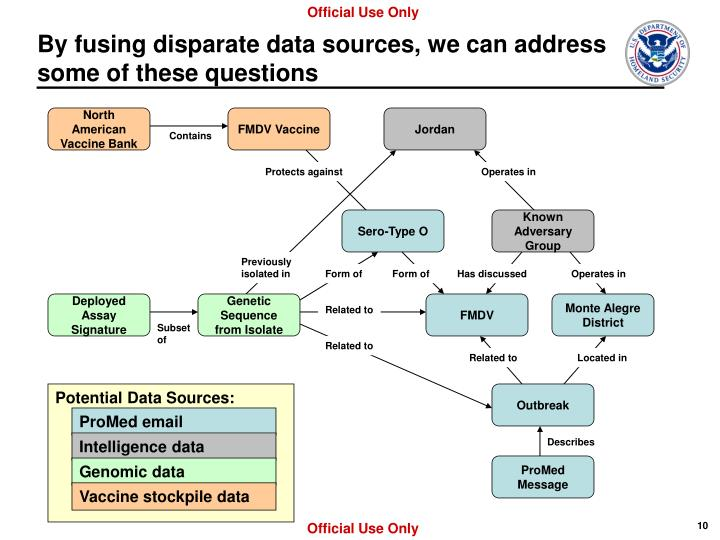 By fusing disparate data sources, we can address some of these questions