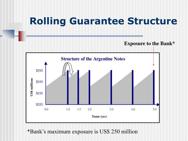 Rolling Guarantee Structure