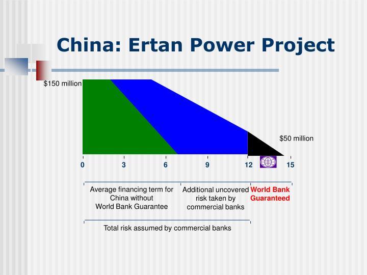 China: Ertan Power Project