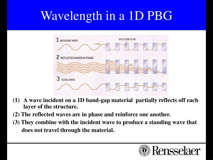 Wavelength in a 1D PBG