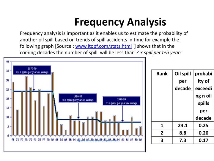 Frequency Analysis