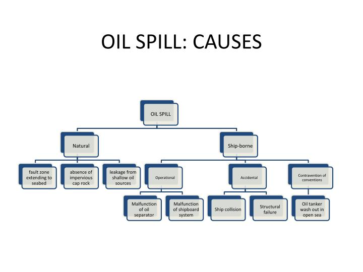 OIL SPILL: CAUSES