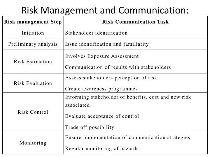 Risk Management and Communication:
