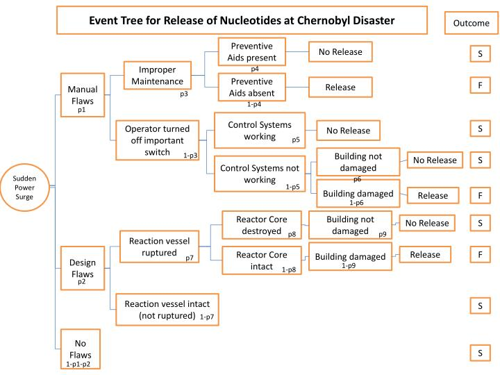 Event Tree for Release of Nucleotides at Chernobyl Disaster