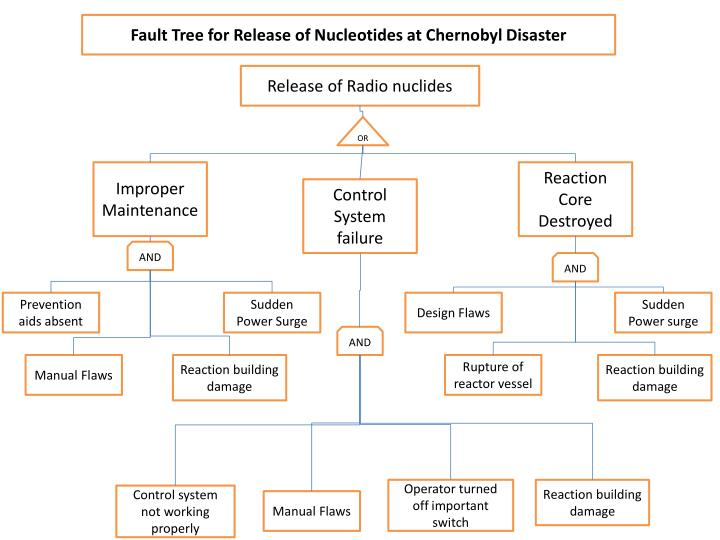 Fault Tree for Release of Nucleotides at Chernobyl Disaster