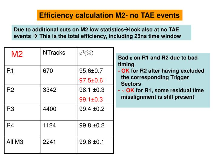 Efficiency calculation M2- no TAE events