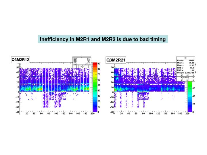 Inefficiency in M2R1 and M2R2 is due to bad timing