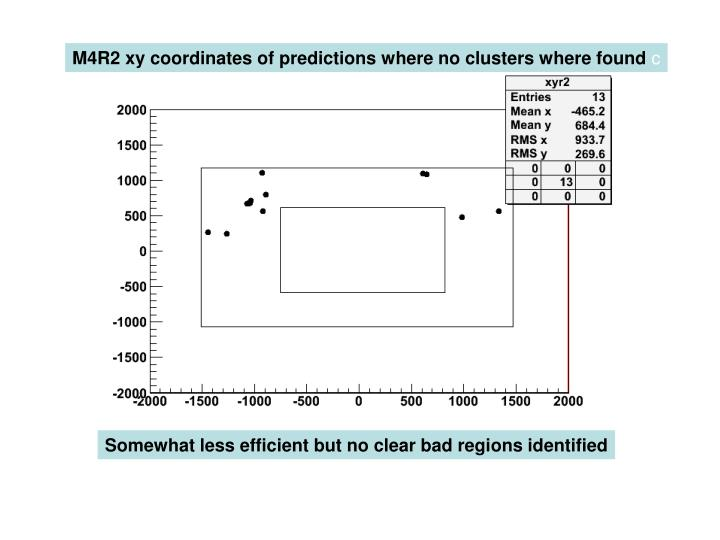 M4R2 xy coordinates of predictions where no clusters where found
