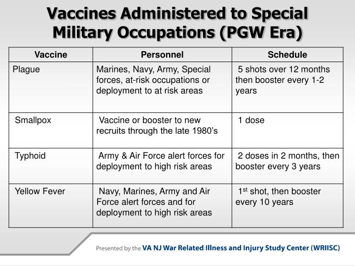 Vaccines Administered to Special Military Occupations (PGW Era)