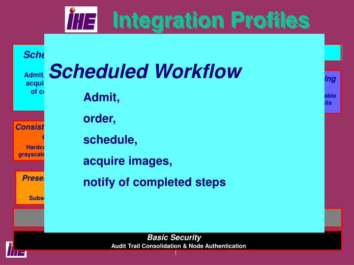 integration profiles n.