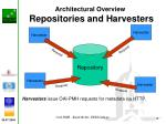 architectural overview repositories and harvesters1