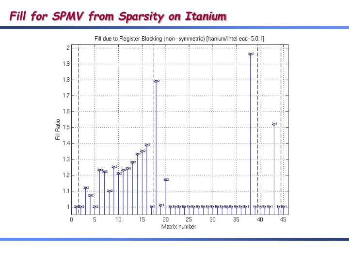 Fill for SPMV from Sparsity on Itanium