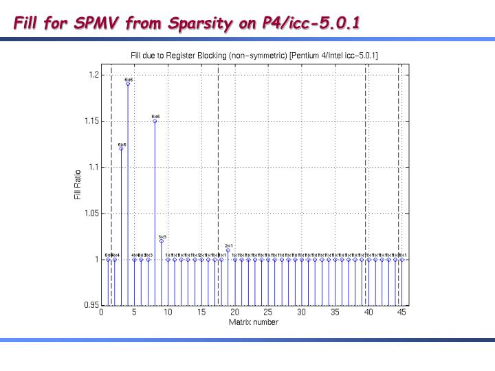 Fill for SPMV from Sparsity on P4/icc-5.0.1