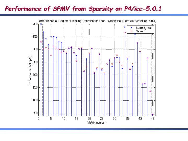 Performance of SPMV from Sparsity on P4/icc-5.0.1