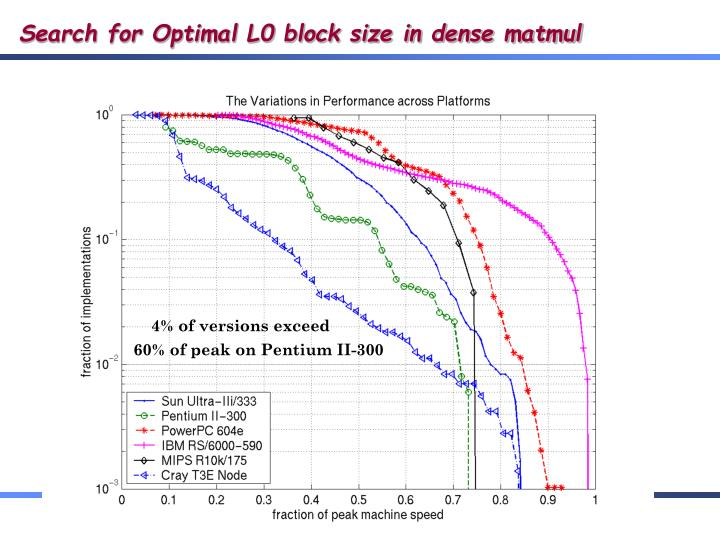 Search for Optimal L0 block size in dense matmul