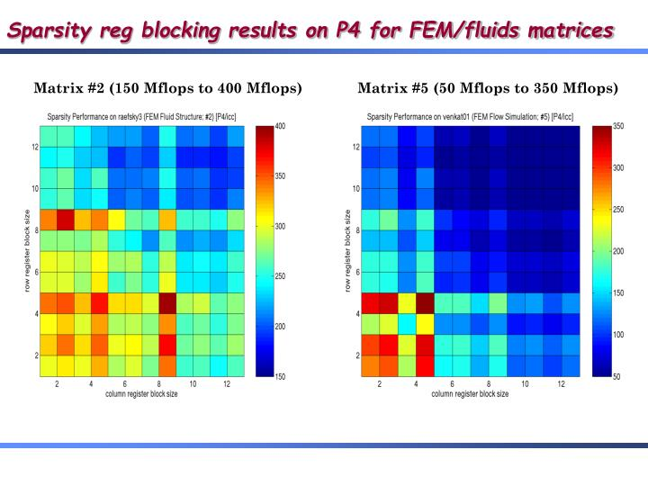 Sparsity reg blocking results on P4 for FEM/fluids matrices