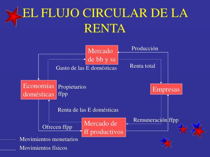 EL FLUJO CIRCULAR DE LA RENTA