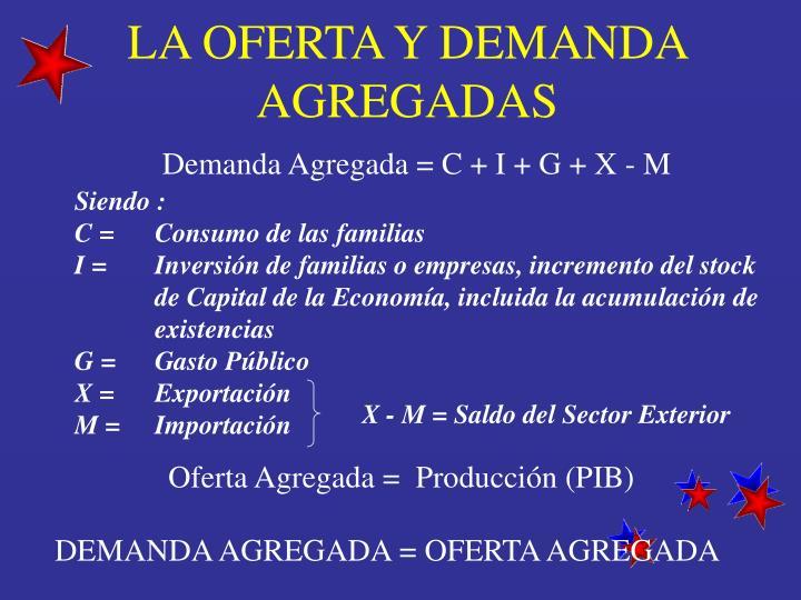 LA OFERTA Y DEMANDA AGREGADAS