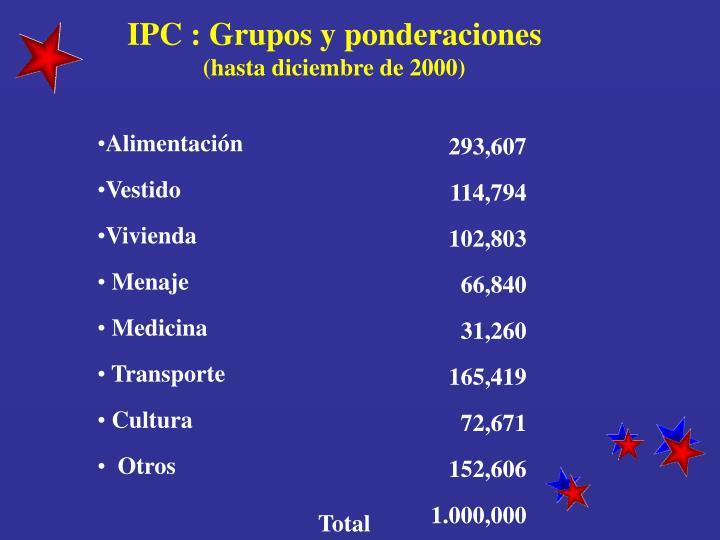 IPC : Grupos y ponderaciones