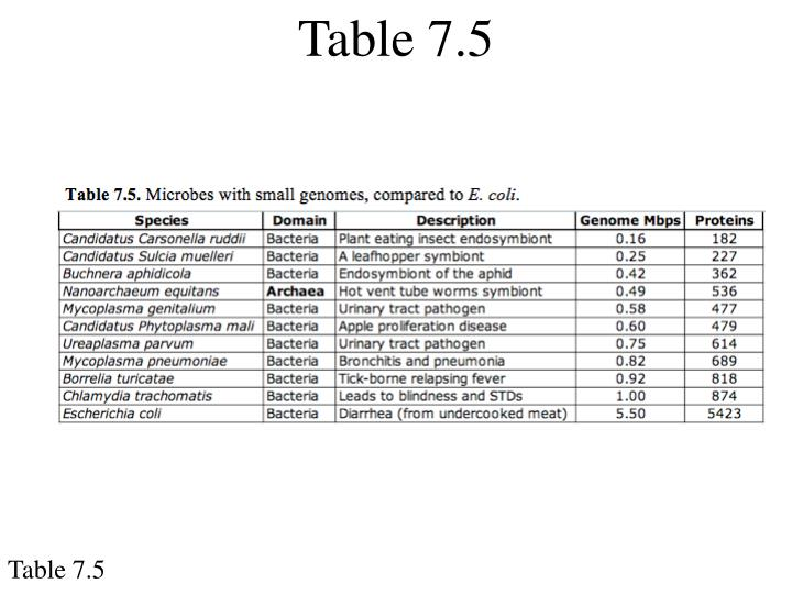 Table 7.5