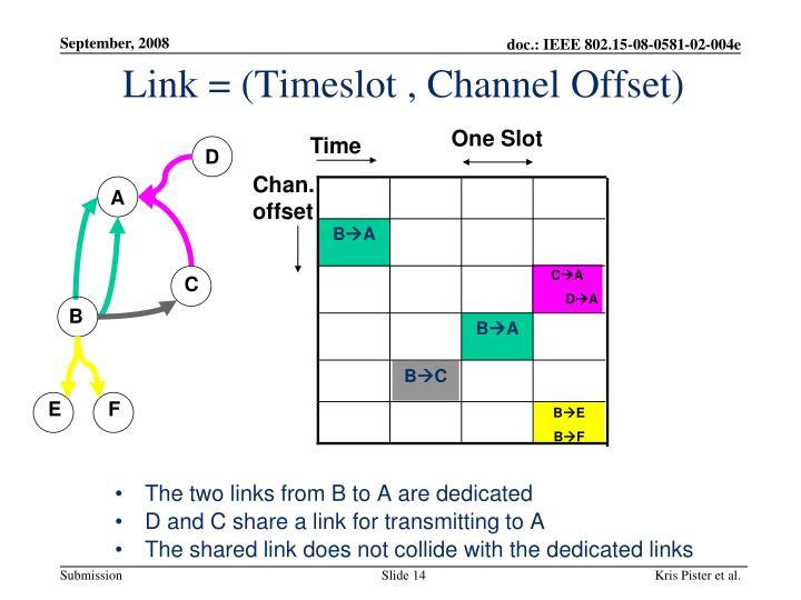 Link = (Timeslot , Channel Offset)
