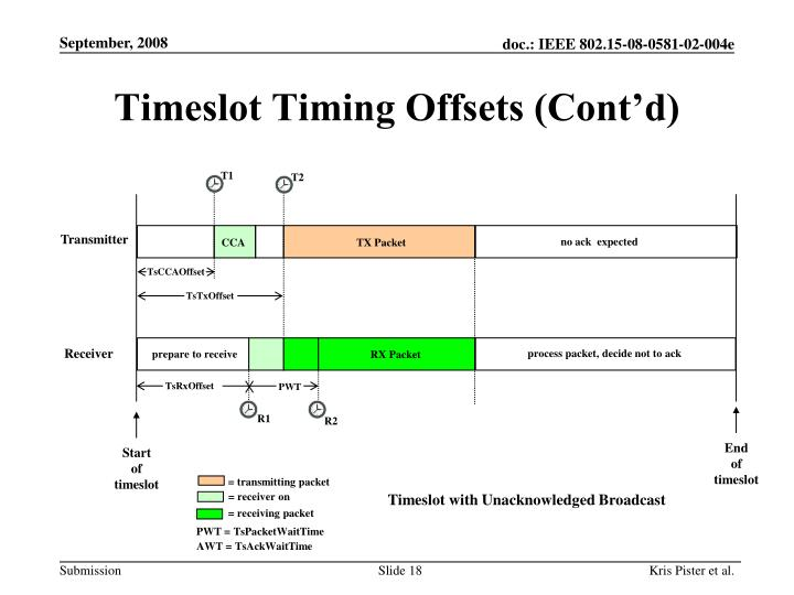 Timeslot Timing Offsets (Cont'd)