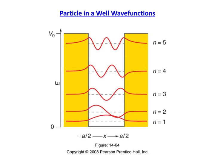 Particle in a Well Wavefunctions