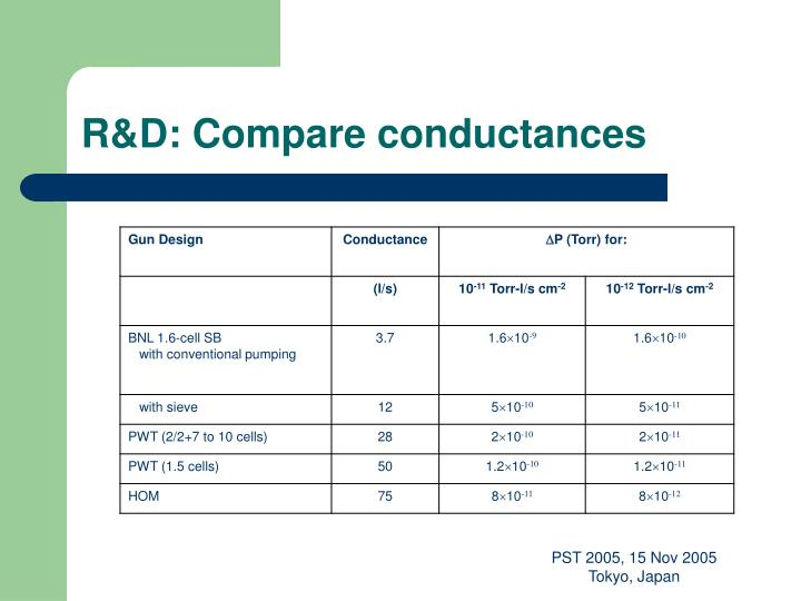 R&D: Compare conductances