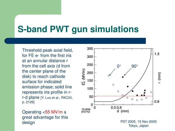 S-band PWT gun simulations