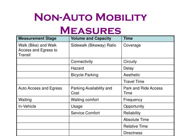 Non-Auto Mobility Measures