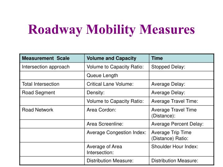 Roadway Mobility Measures