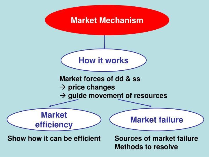 Market Mechanism