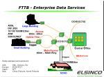 fttb enterprise data services