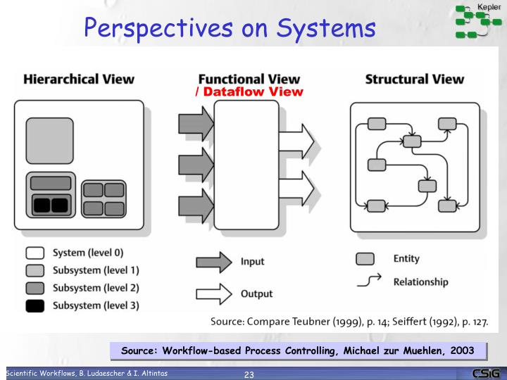 Perspectives on Systems