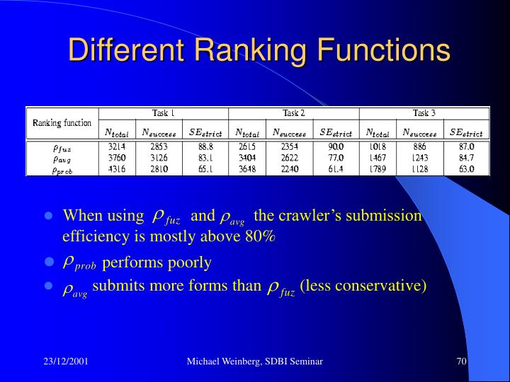 Different Ranking Functions